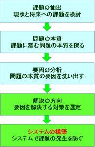 経営コンサルタントが用いる経営課題への対処法