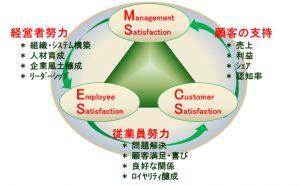 企業にとっての原動力は、顧客満足に最も寄与する従業員たち